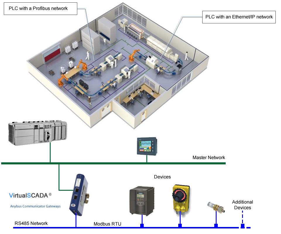 VirtualSCADA® Communication Gateway Applications