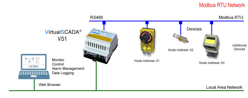 modbus applications