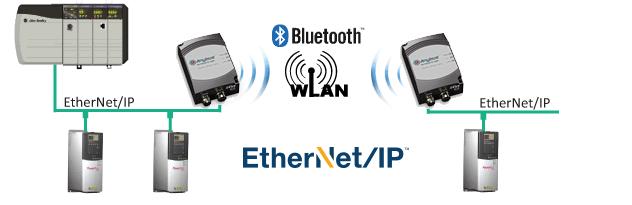 VirtualSCADA® Wireless Applications